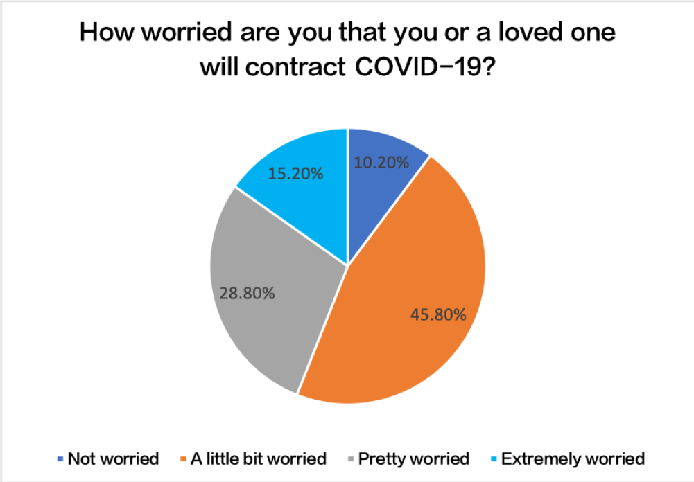 How worried are you that you or a loved one will contract COVID-19?