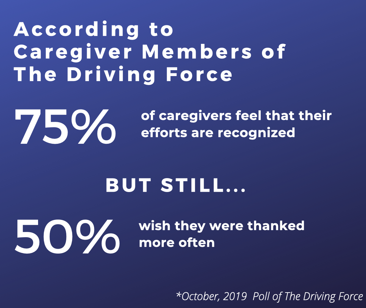 According to caregiver members of The Driving Force, 75 percent of caregivers feel that their efforts are recognized. But still, 50 percent wish they were thanked more often. - October, 2019 Poll of The Driving Force